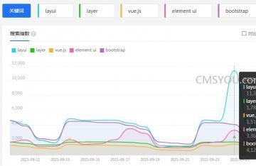 LayUI官网为啥要下线,号称重归开源的纯粹